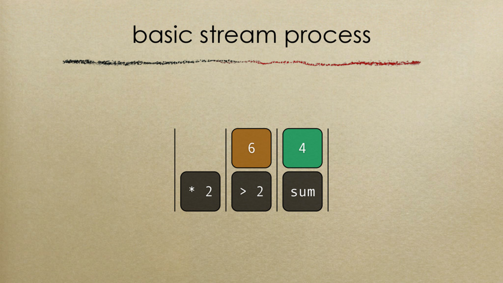 basic stream process > 2 sum 4 * 2 6