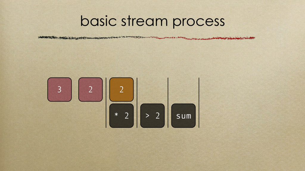 basic stream process > 2 sum 2 3 2 * 2