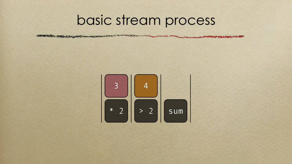 basic stream process 4 > 2 sum 3 * 2