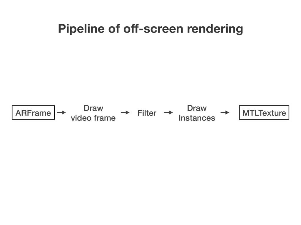 Pipeline of off-screen rendering Draw video fram...