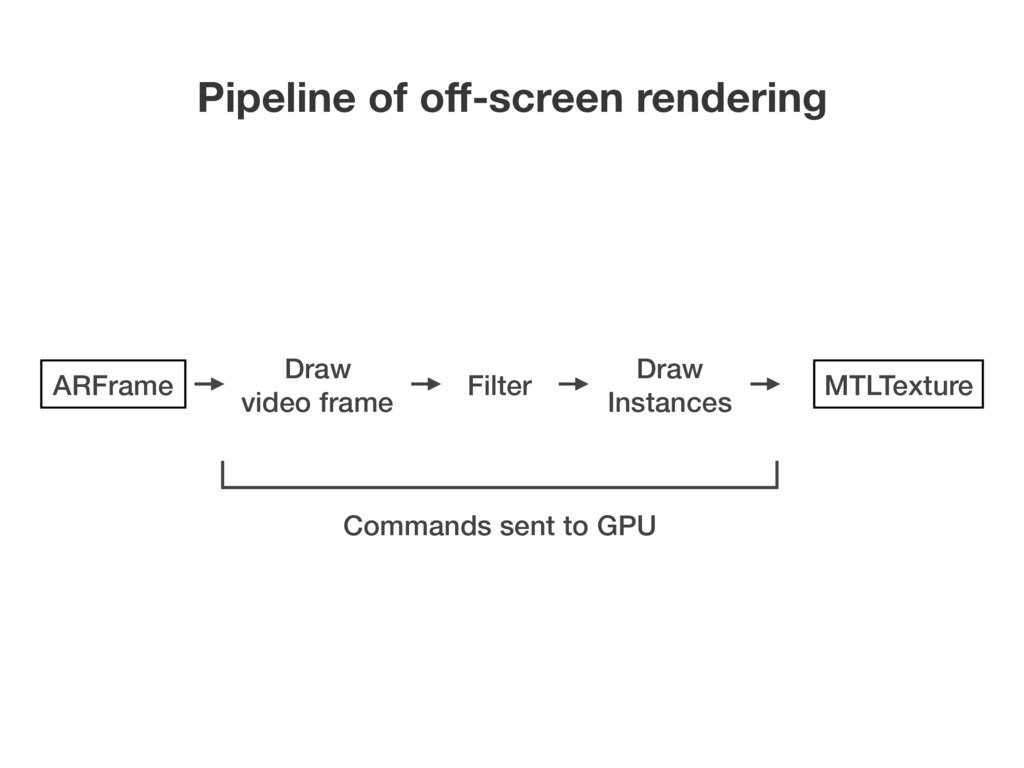 Pipeline of off-screen rendering Filter Draw Ins...