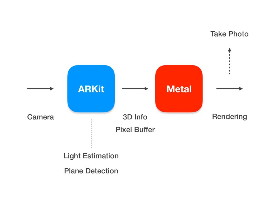 Metal ARKit Camera Pixel Buffer 3D Info Renderi...