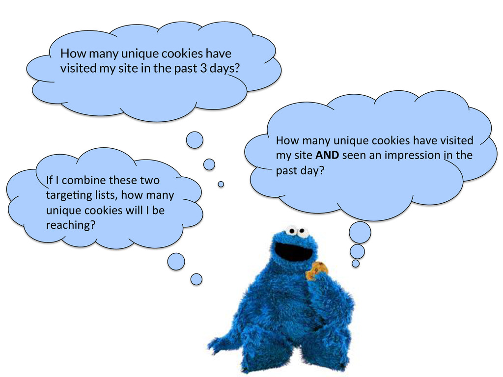 How many unique cookies have visited my site in...