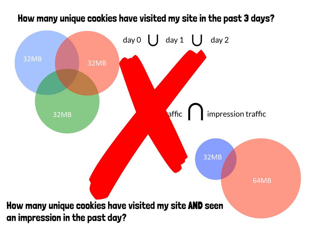 ∪ site traffic impression traffic How many uniq...