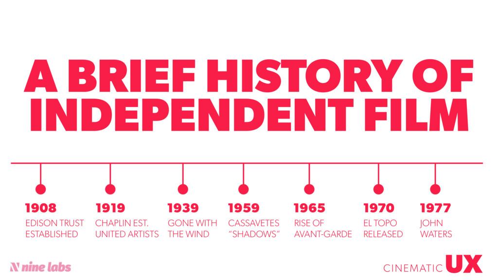 @sbradweaver A BRIEF HISTORY OF INDEPENDENT FIL...
