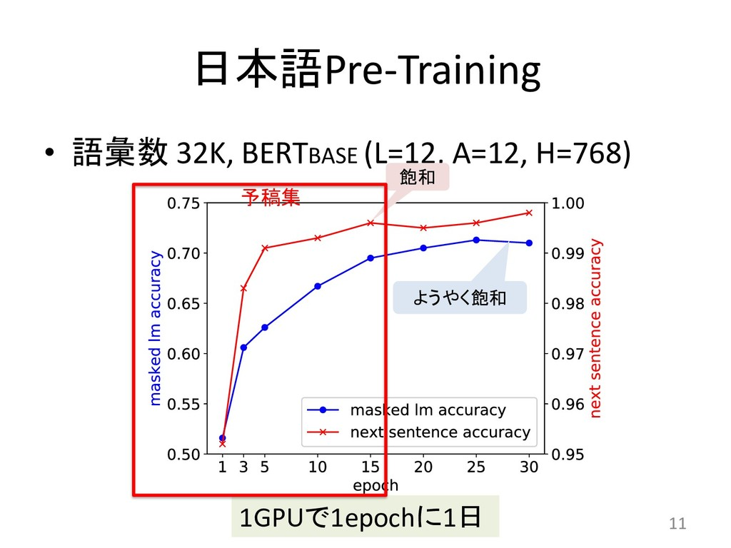 Pre-Training •  32K, BERTBASE (L=12, A=12...