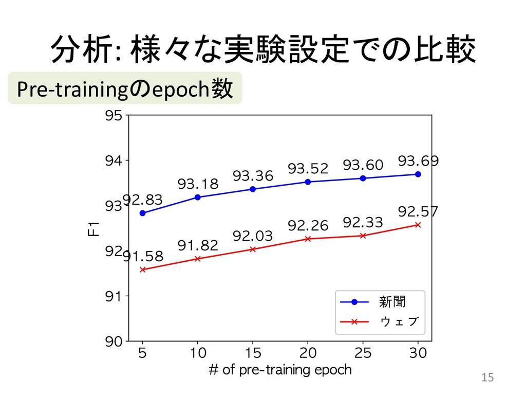 :   15 Pre-trainingepoch