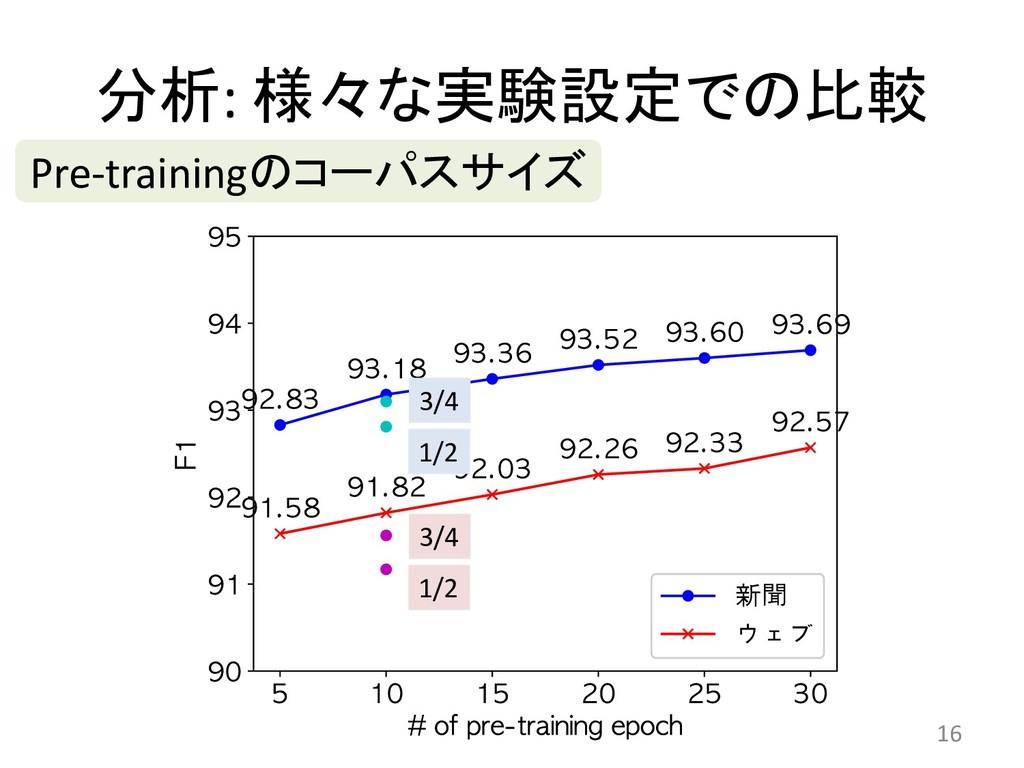:    16 Pre-training 3/4 1/2...