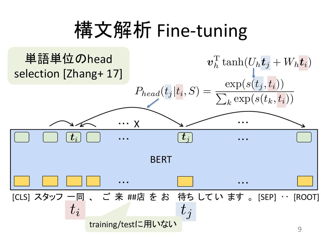 Fine-tuning 9 [CLS]      ##   ...
