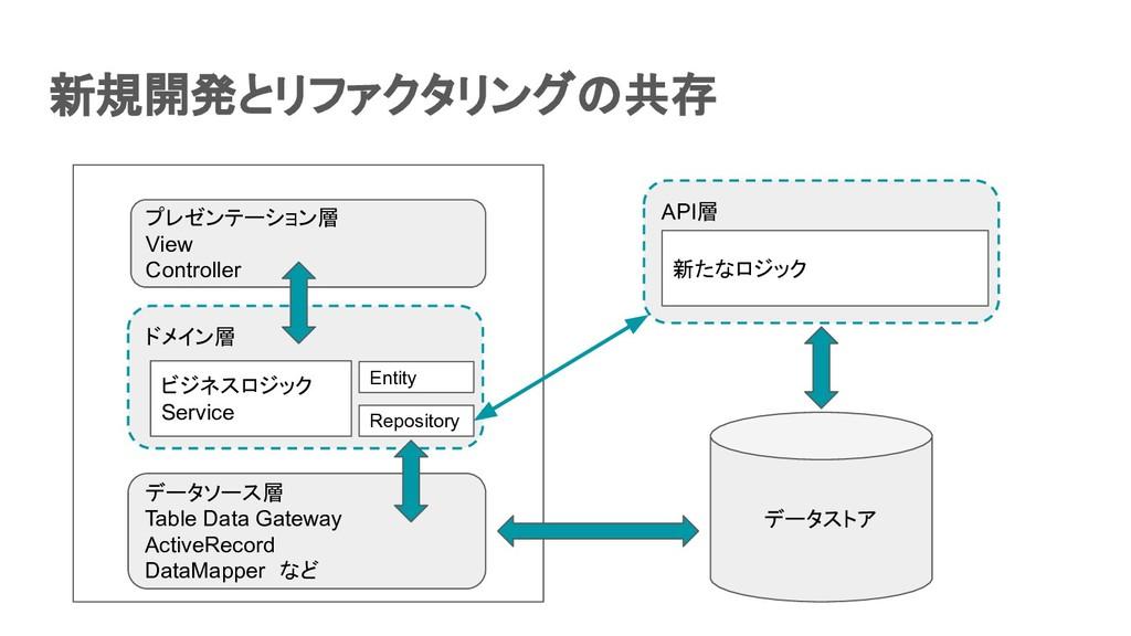 新規開発とリファクタリングの共存  データソース層 Table Data Gateway ...