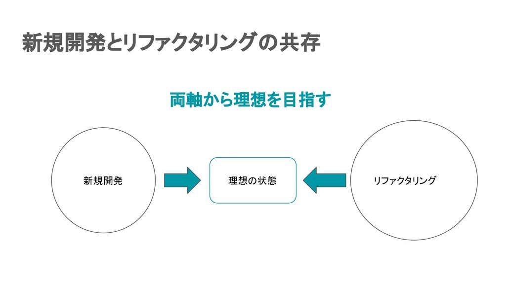 新規開発とリファクタリングの共存 リファクタリング 新規開発 理想の状態 両軸から理想を目指...