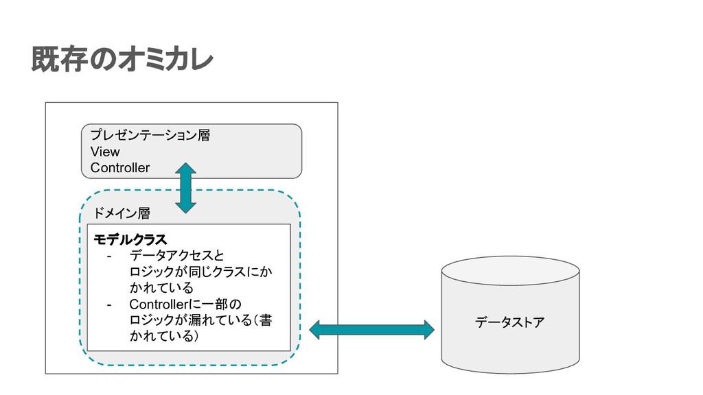 既存のオミカレ データストア ドメイン層 プレゼンテーション層 View Controlle...