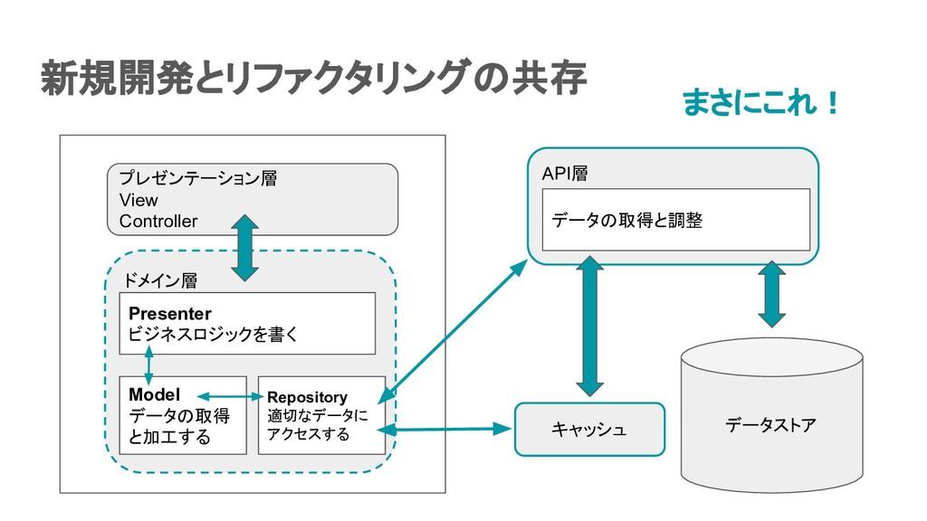 新規開発とリファクタリングの共存  データストア ドメイン層 プレゼンテーション層 Vie...