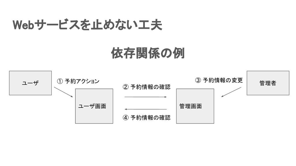 Webサービスを止めない工夫 依存関係の例 ユーザ画面 管理画面 ユーザ ① 予約ア...