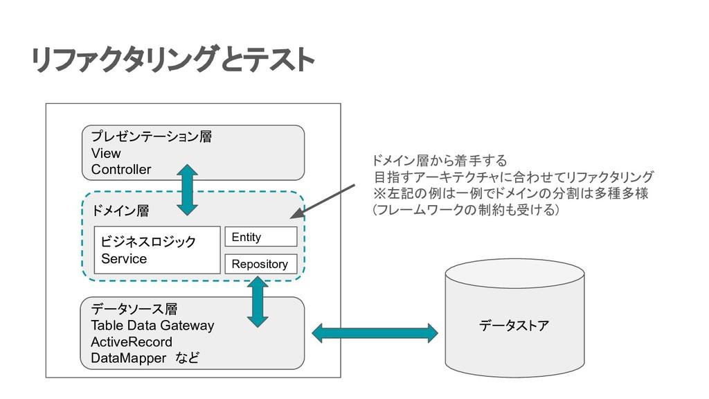リファクタリングとテスト データソース層 Table Data Gateway Active...