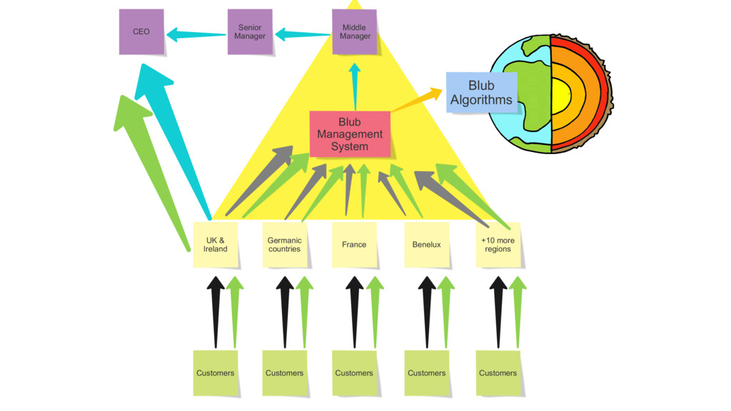 Blub Management System Germanic countries Benel...