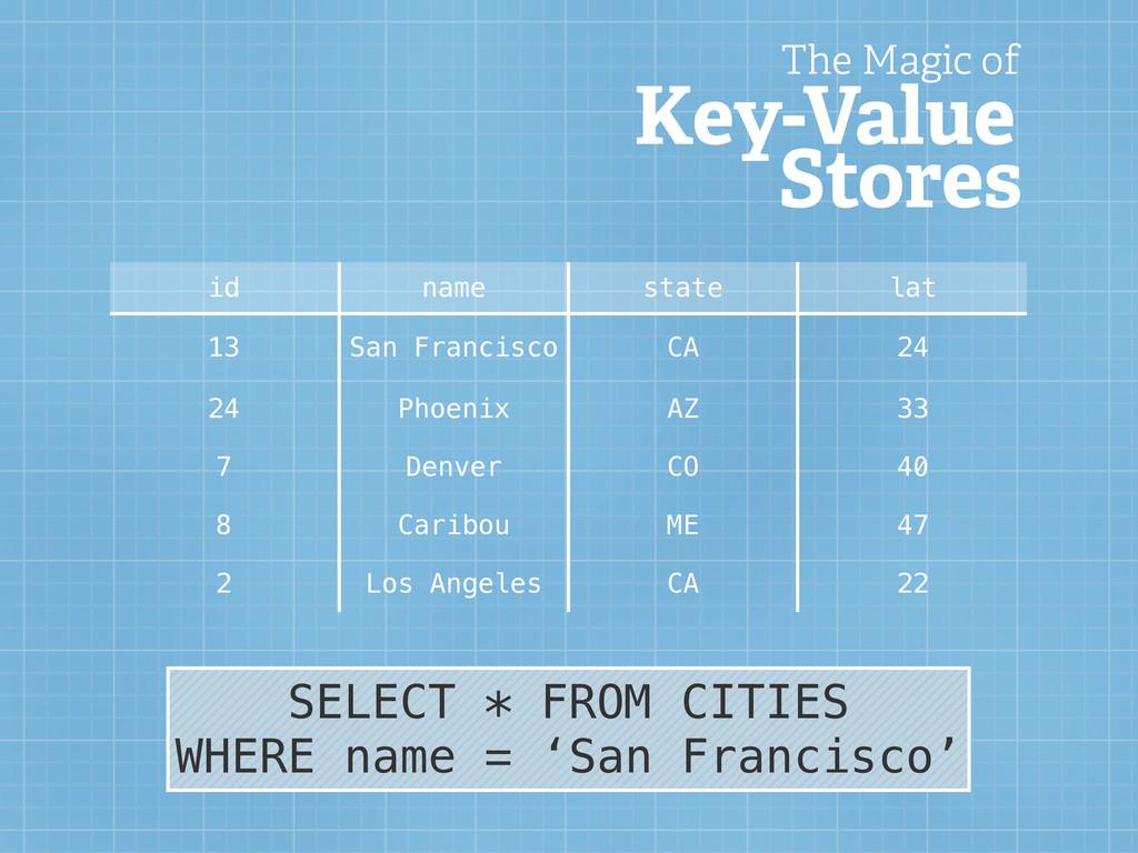 id name state lat 13 San Francisco CA 24 24 Pho...