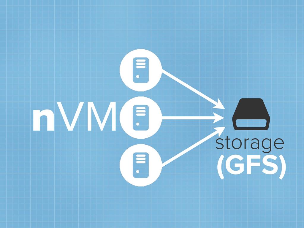 nVM  storage (GFS)