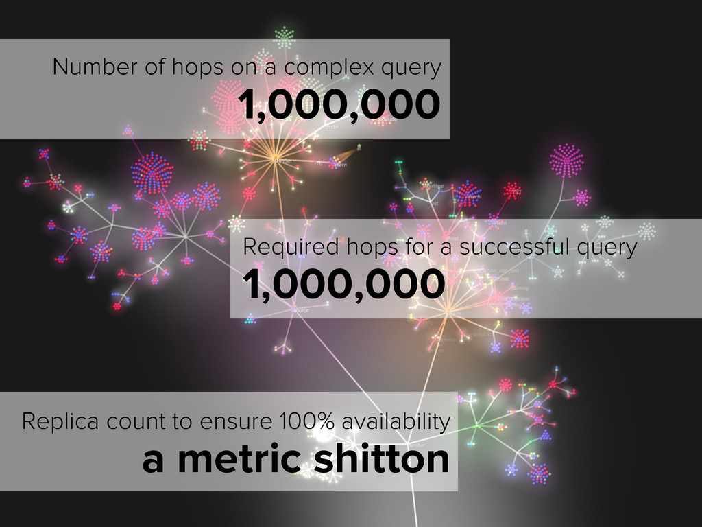 Number of hops on a complex query 1,000,000 Req...