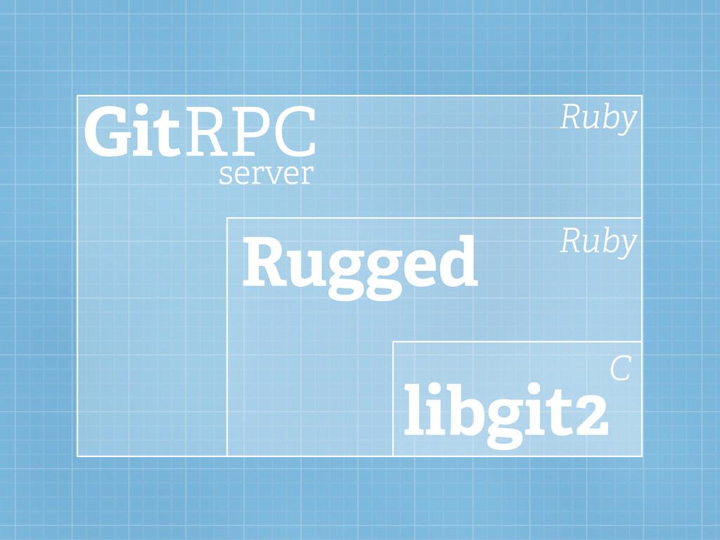 GitRPC Rugged libgit2 server Ruby Ruby C