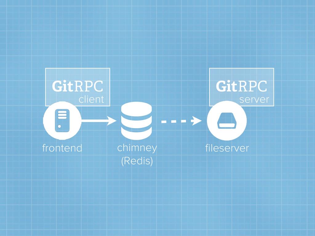 chimney (Redis) frontend fileserver GitRPC GitR...