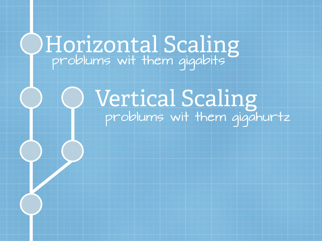 Horizontal Scaling Vertical Scaling problums wi...