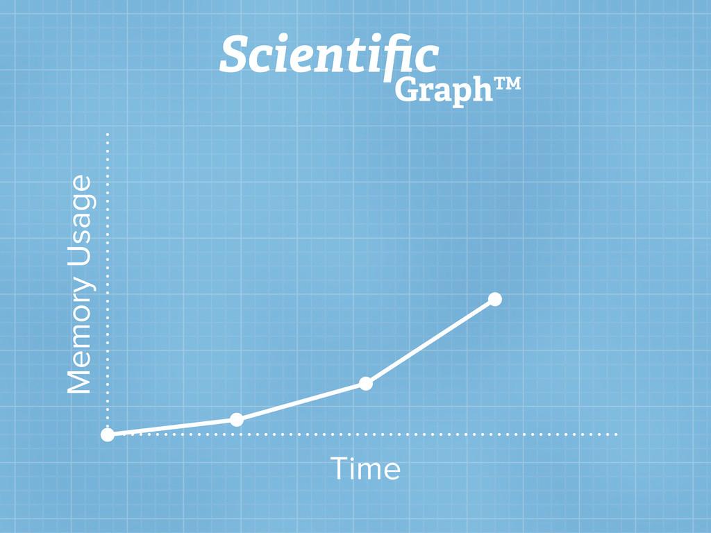 Memory Usage Time Scientific Graph™