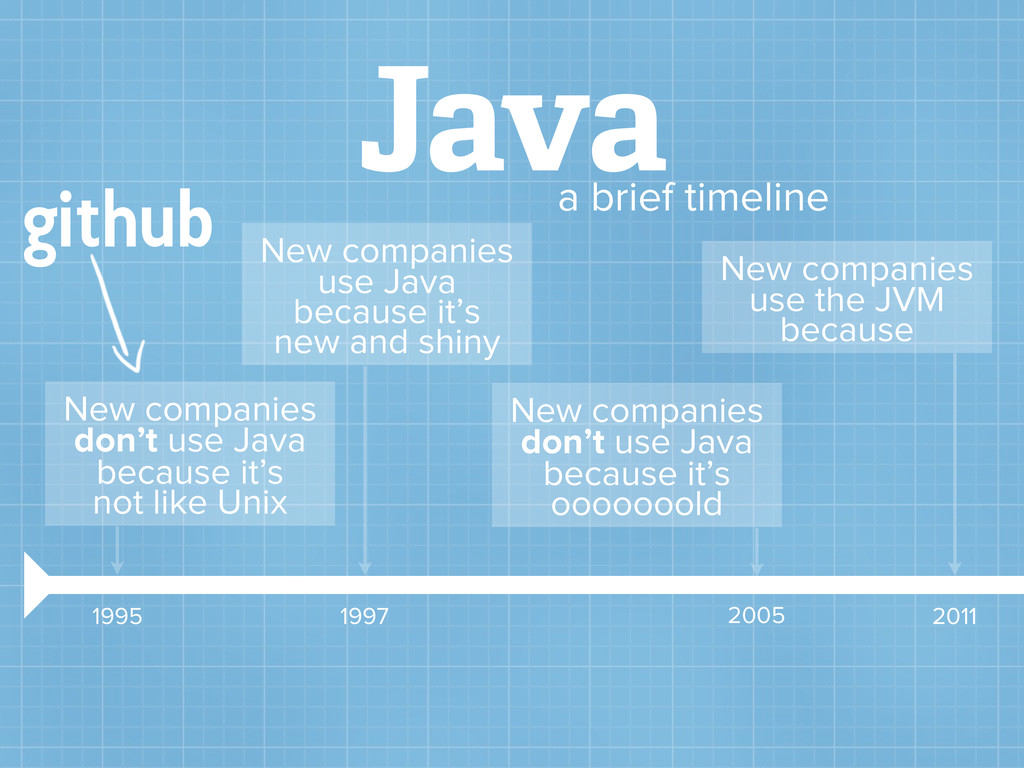 Java a brief timeline New companies don't use J...