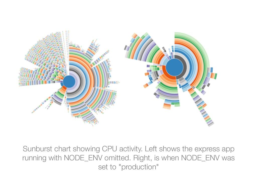 Sunburst chart showing CPU activity. Left shows...