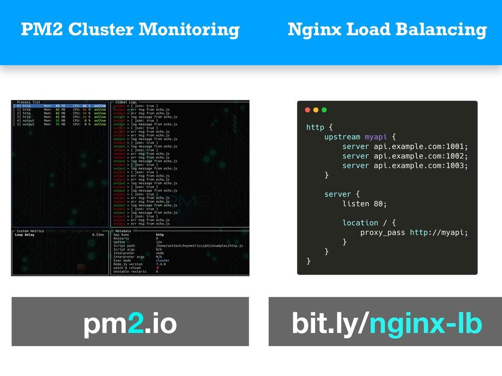 PM2 Cluster Monitoring Nginx Load Balancing pm2...