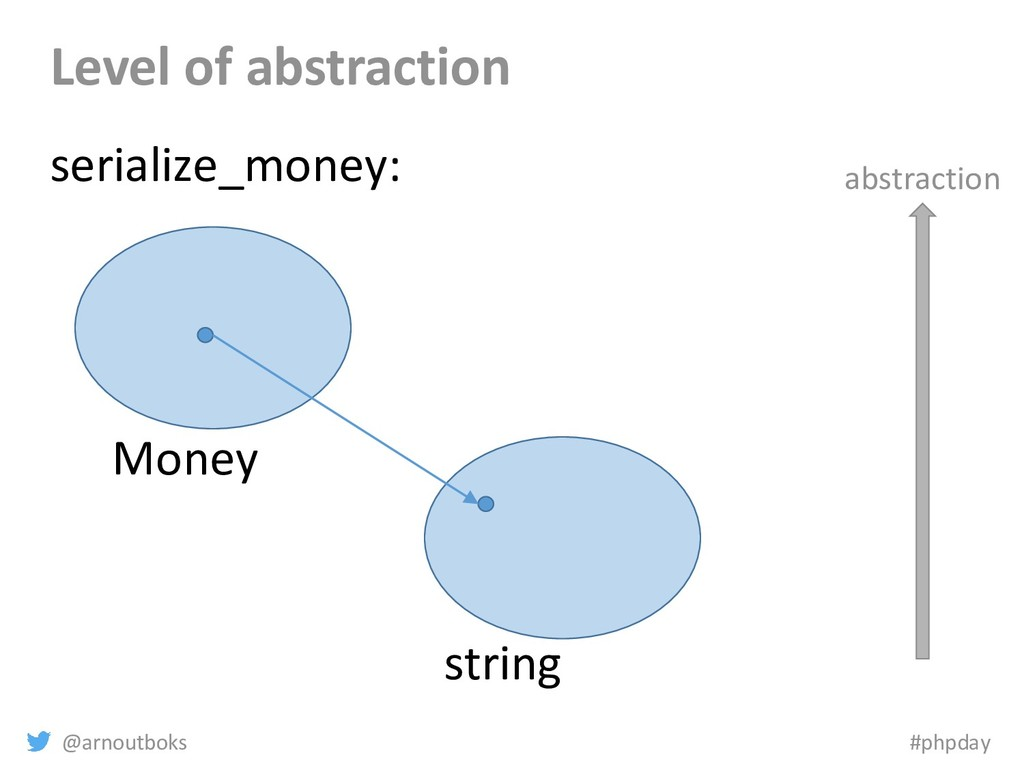 @arnoutboks #phpday Level of abstraction Money ...