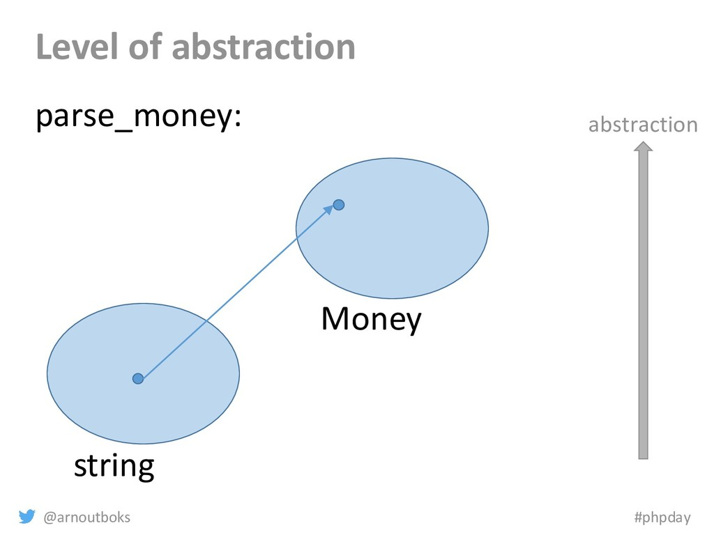 @arnoutboks #phpday Level of abstraction string...
