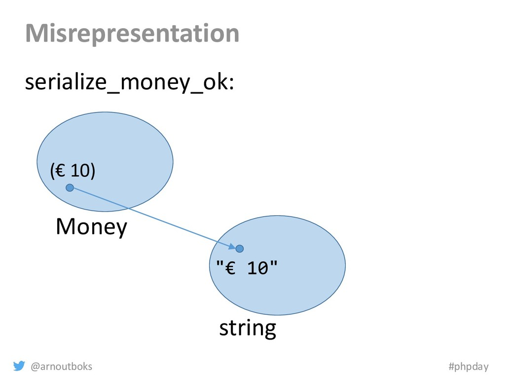 @arnoutboks #phpday Misrepresentation Money str...