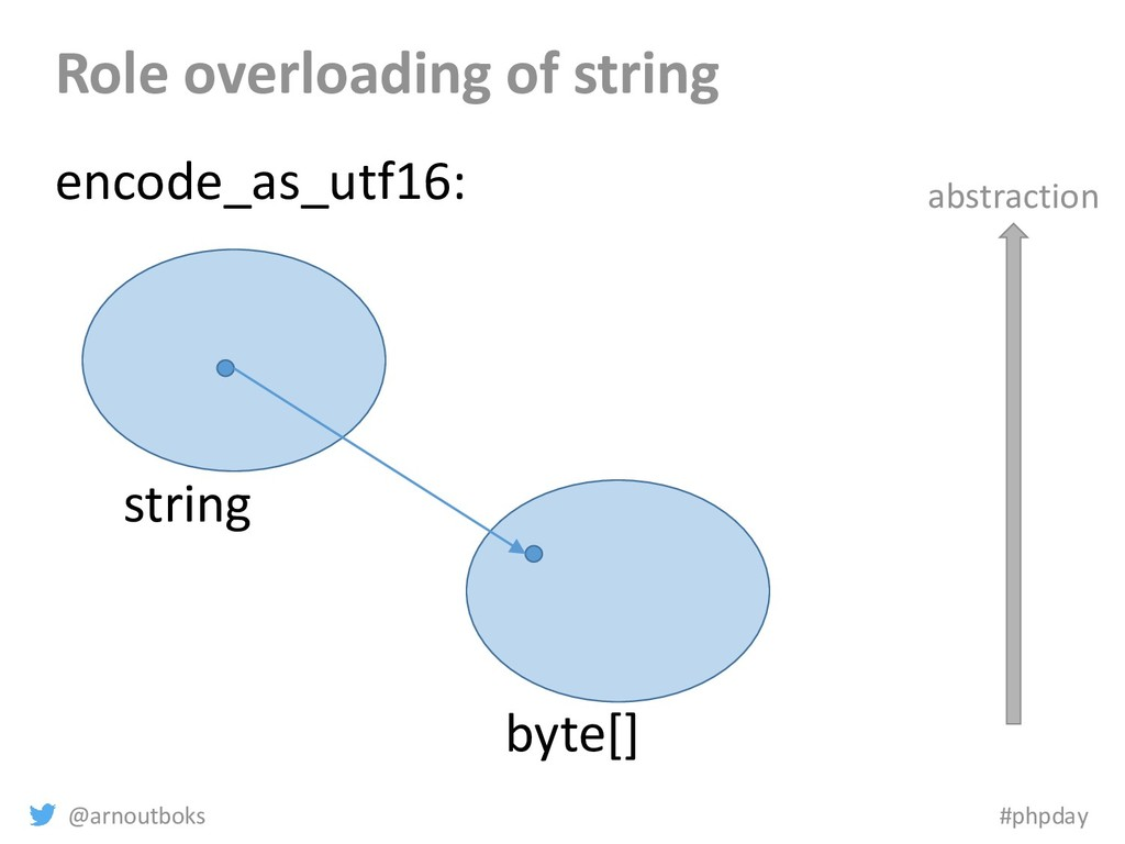 @arnoutboks #phpday Role overloading of string ...