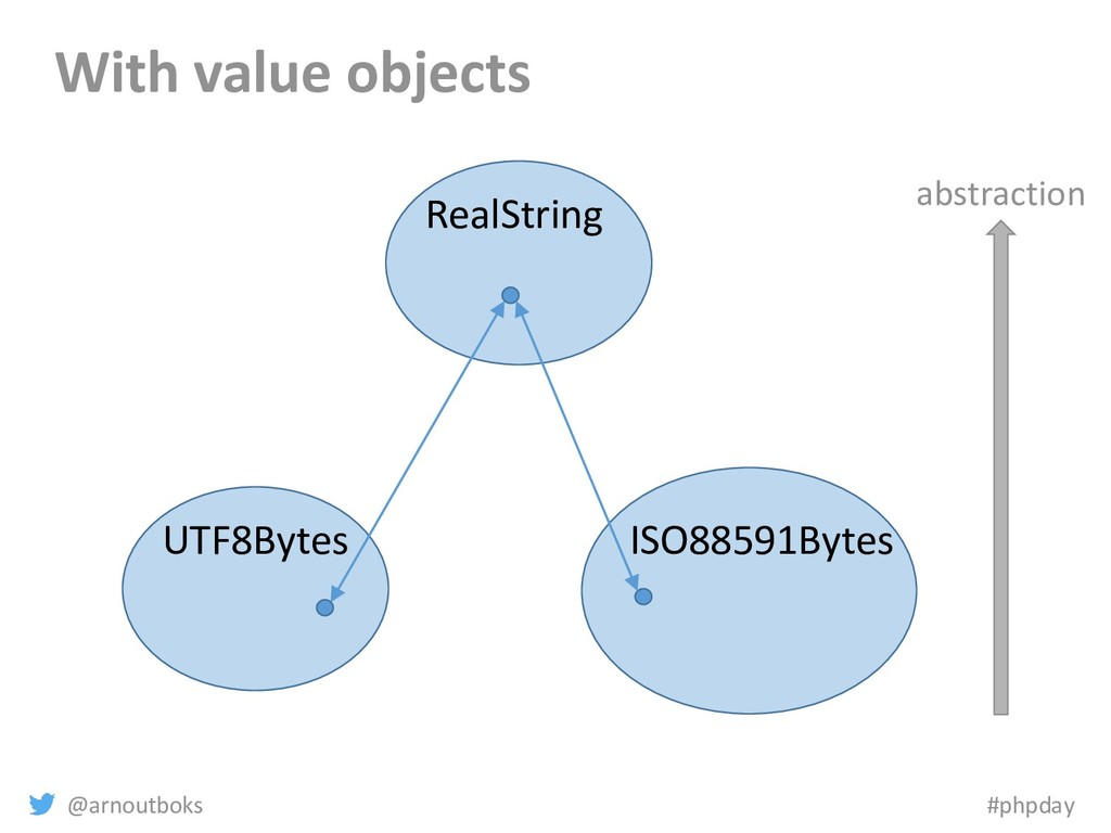 @arnoutboks #phpday With value objects abstract...