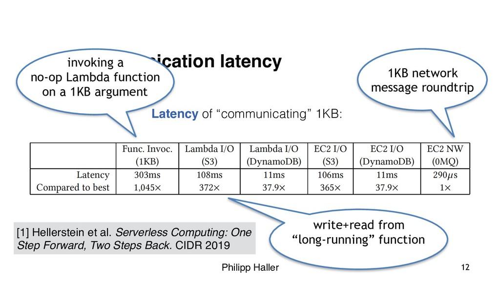 Philipp Haller Communication latency Latency of...