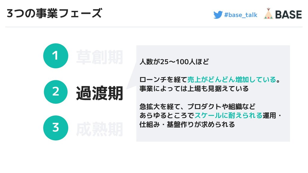 #base_talk 3つの事業フェーズ 1 2 3 草創期 過渡期 成熟期 7 人数が25〜...