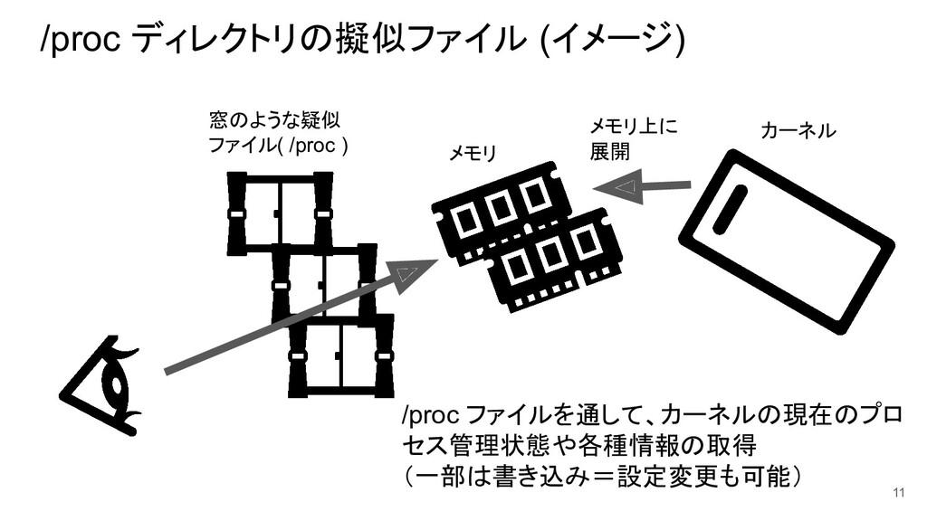 /proc ディレクトリの擬似ファイル (イメージ) 11 メモリ カーネル メモリ上に 展開...