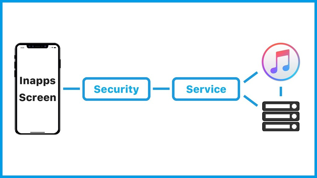 Inapps Screen Service Security
