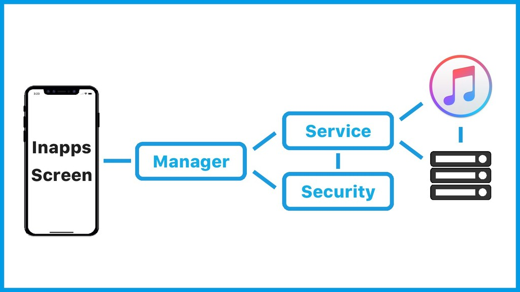 Inapps Screen Service Security Manager