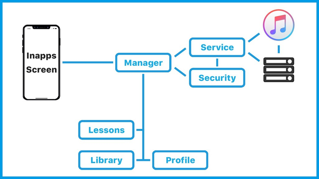 Inapps Screen Service Security Lessons Library ...