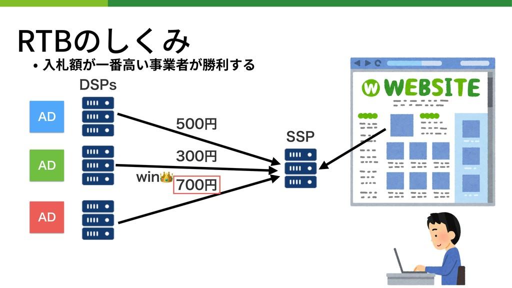 """RTBのしくみ • ⼊札額が⼀番⾼い事業者が勝利する 441 %41T """"% """"% """"% ..."""