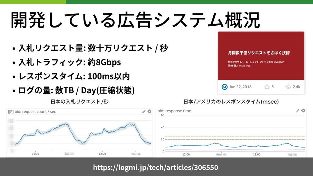 開発している広告システム概況 • ⼊札リクエスト量: 数⼗万リクエスト / 秒 • ⼊札トラフ...
