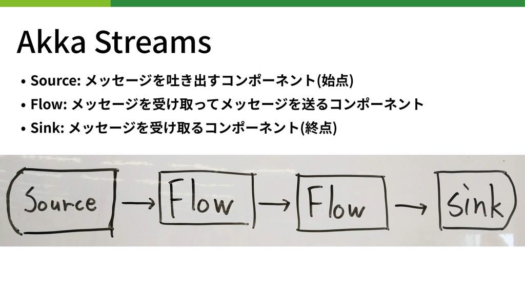 Akka Streams • Source: メッセージを吐き出すコンポーネント(始点) • ...