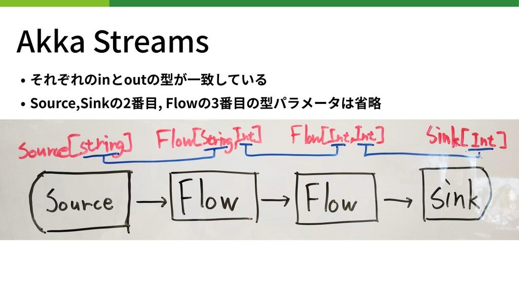 Akka Streams • それぞれのinとoutの型が⼀致している • Source,Si...