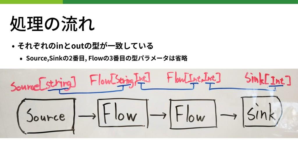 処理の流れ • それぞれのinとoutの型が⼀致している • Source,Sinkの2番⽬,...