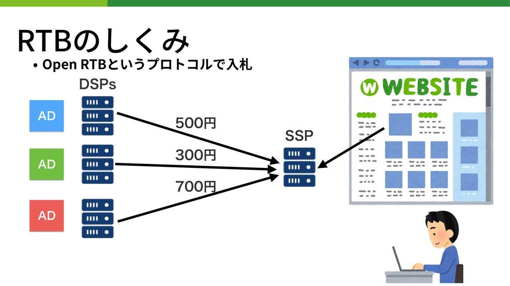 """RTBのしくみ • Open RTBというプロトコルで⼊札 441 %41T """"% """"% """"%..."""