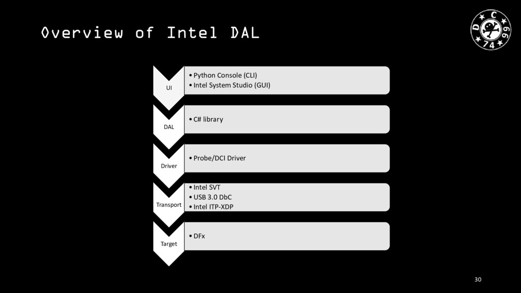 Overview of Intel DAL UI •Python Console (CLI) ...