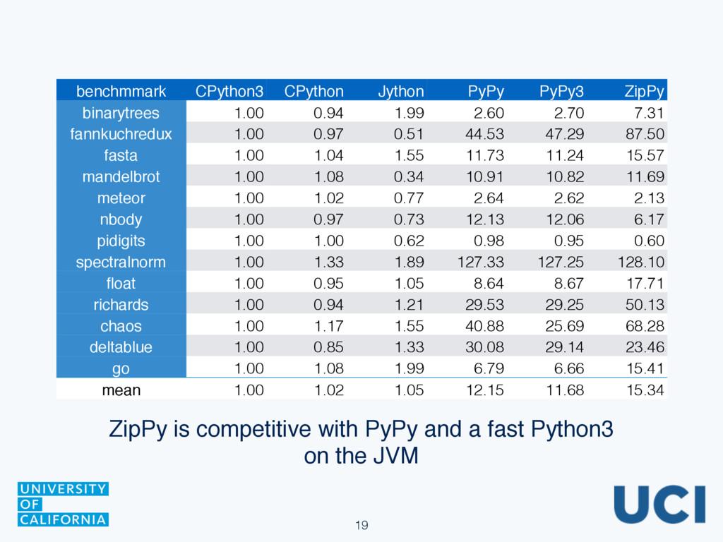 19 benchmmark CPython3 CPython Jython PyPy PyPy...
