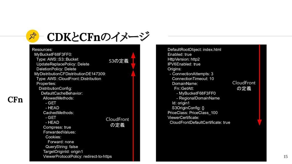 CDKとCFnのイメージ 15 Resources: MyBucketF68F3FF0: Ty...